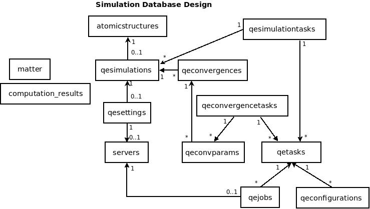 Architecture of Quantum Espresso Simulation — VNF v0 2 documentation